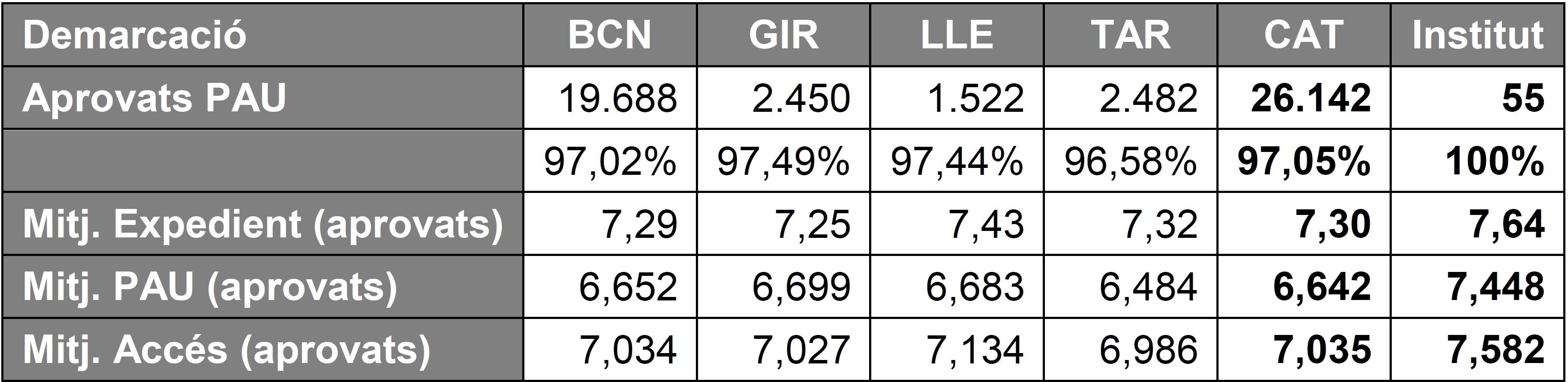Resultats PAU 2016
