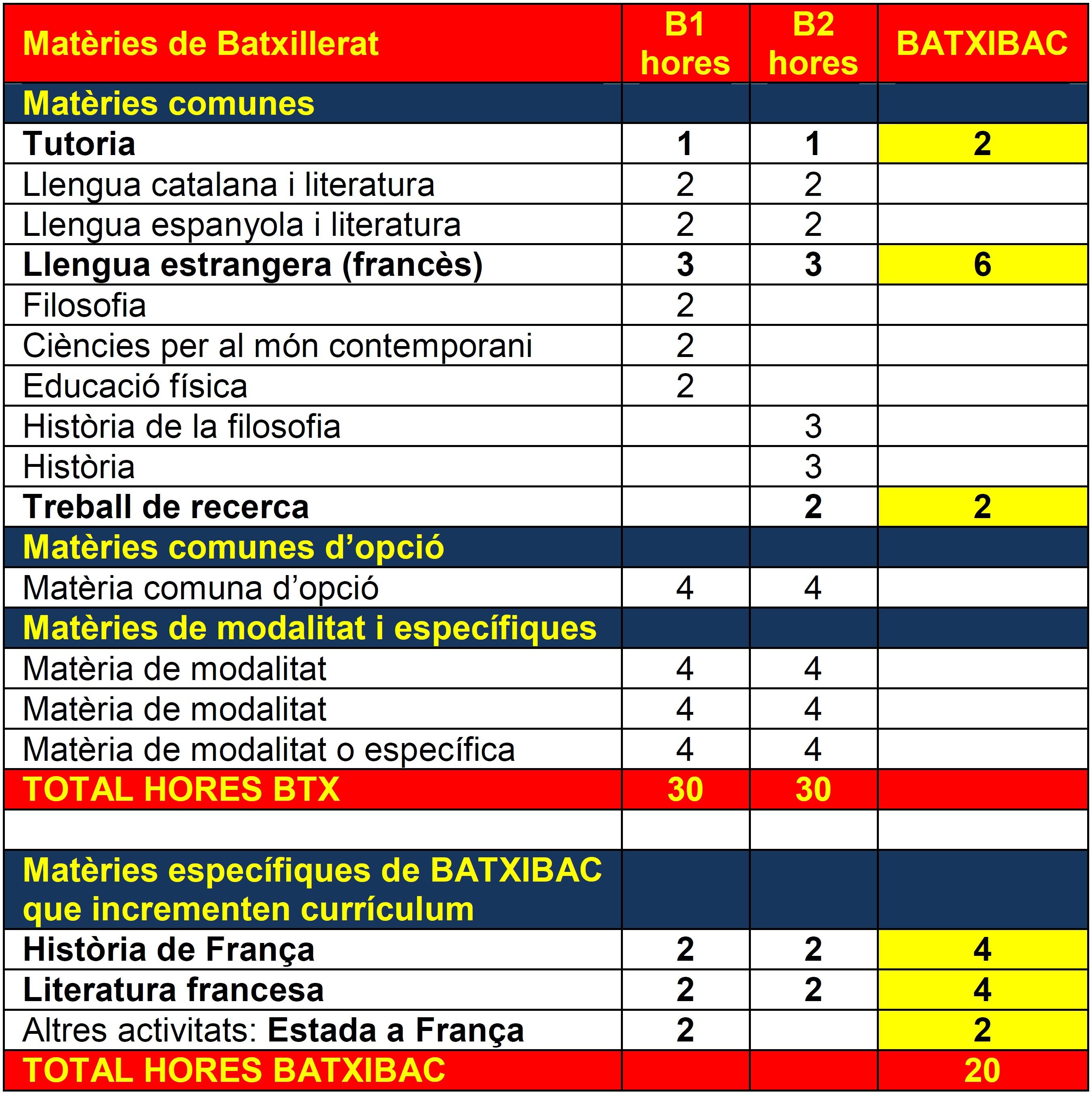 BTX: Batxibac