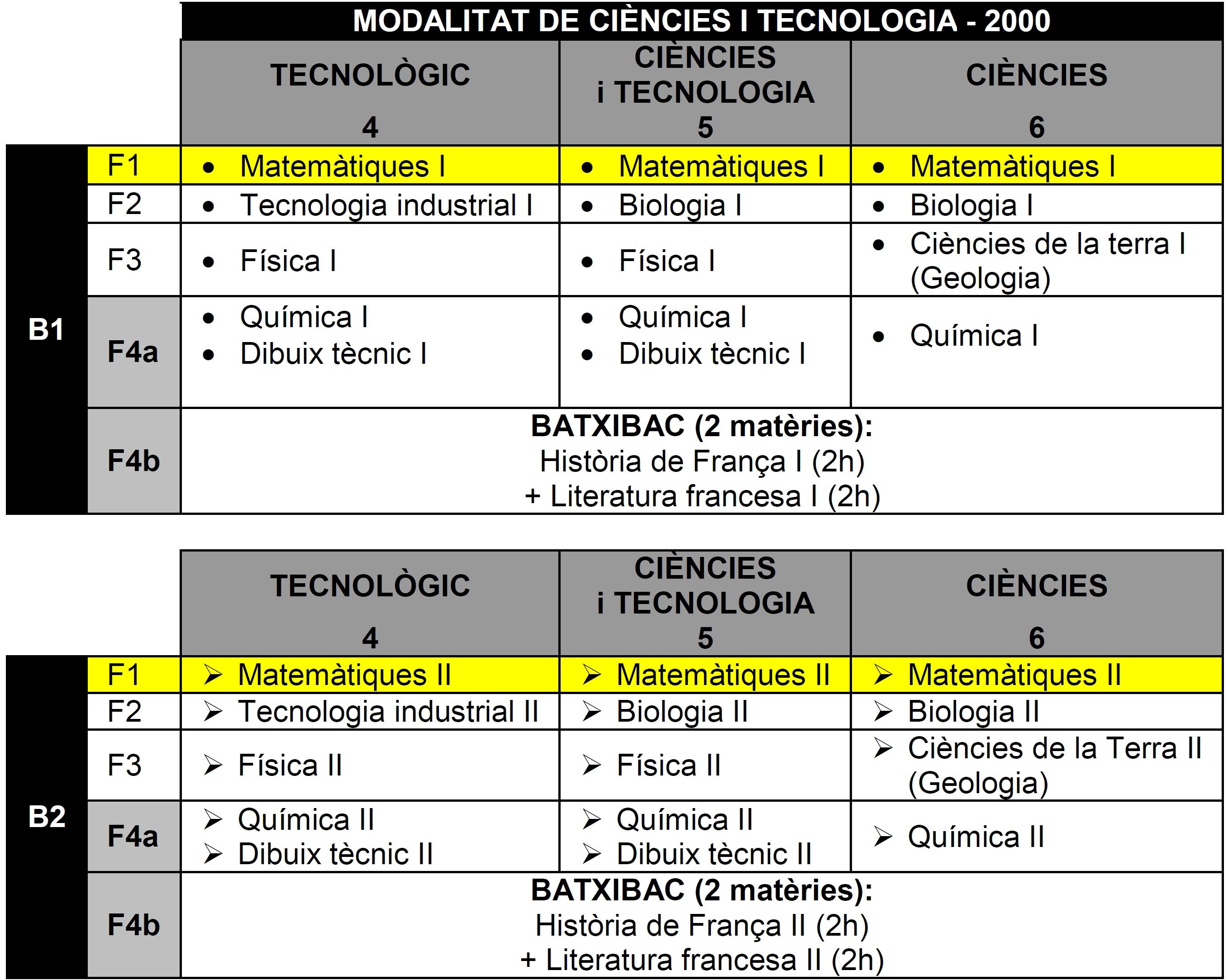 BTX: Ciències i Tecnologia