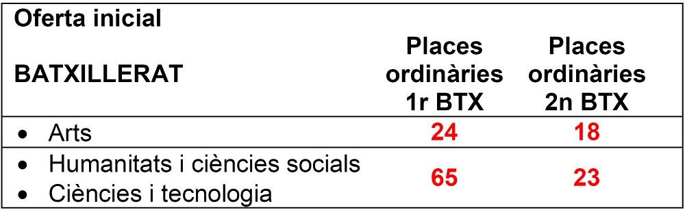 PREINS_BTX_Oferta_inicial_places_2021