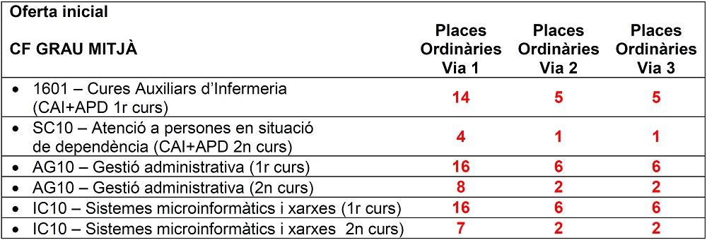 PREINS_CFM_Oferta_inicial_places_2021