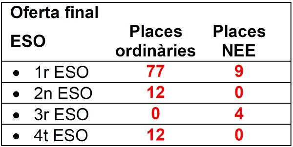 PREINS_ESO_Oferta_final_places_2021
